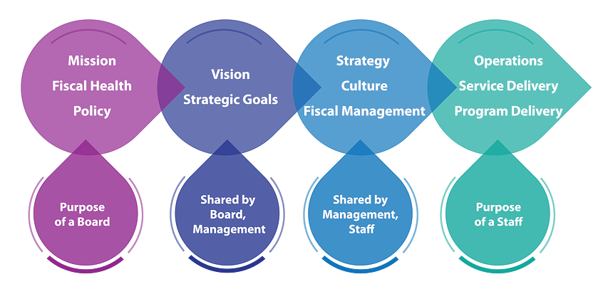 Diagram of Healthy Division of Responsibilities for a Mature Non-profit